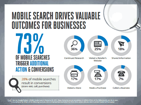 Mobile Search Drives Valuable Outcomes?
