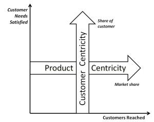 Customer centricity vs product centricity