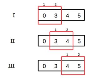 1D Convolution Kernel Size 2